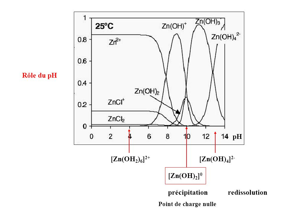 Rôle du pH pH [Zn(OH2)6]2+ [Zn(OH)4]2- [Zn(OH)2]0 précipitation